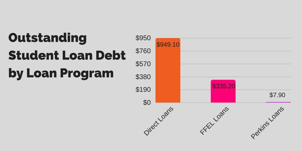 2018-outstanding-student-loan-debt-by-program