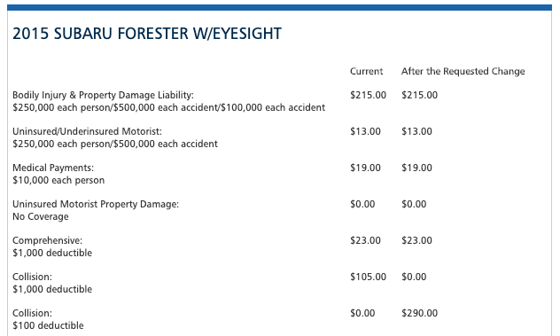 how much collision car insurance do i need